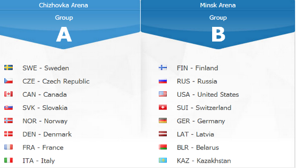 Répartition des 16 équipes dans leur groupe respectif – Crédit: iihfworlds2014.com